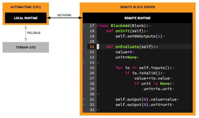 creation site de rencontre open source veyrier